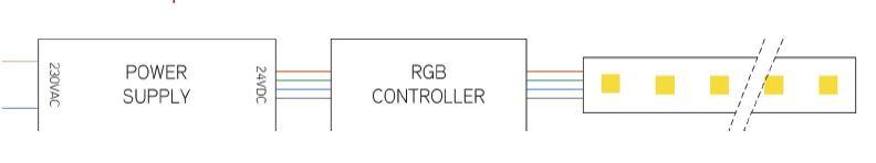 rgb-strip-aansluiten